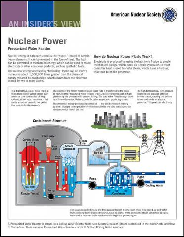 Nuclear Power: Pressurized Water Reactor