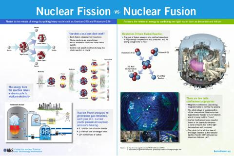 Nuclear Fission vs Nuclear Fusion Poster